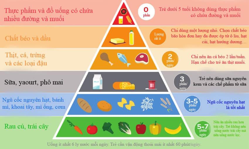 Áp dụng chế độ dinh dưỡng đúng cách